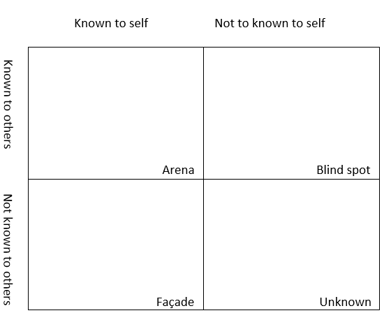 Johari Window, Johari Adjectives & its Four Quadrants 1