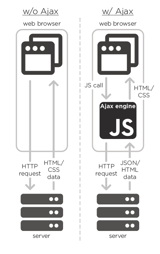 ajax web technologies