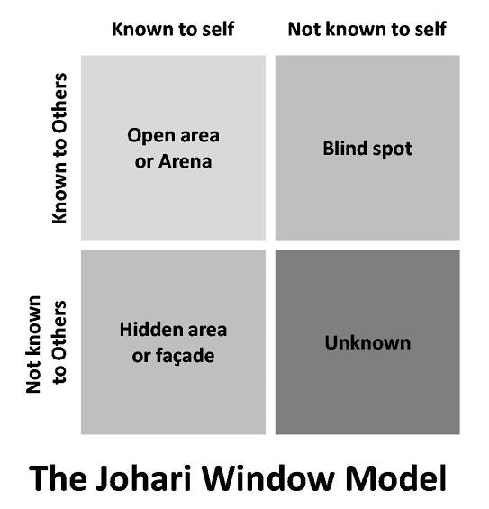 Johari Window, Johari Adjectives & its Four Quadrants