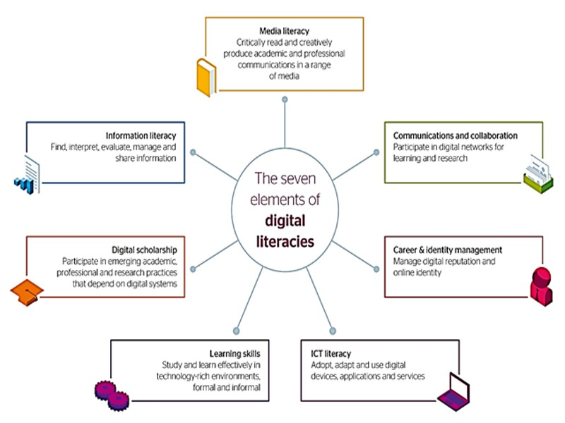 Digital literacy 7 important elements, importance of digital literacies for the language learners & teachers 2