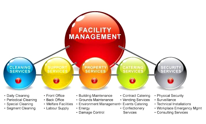 What are facility management's best top 12 benefits?