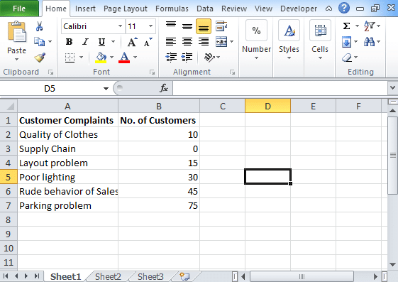 Pareto Chart in Excel: Steps to create (Drive more customers)