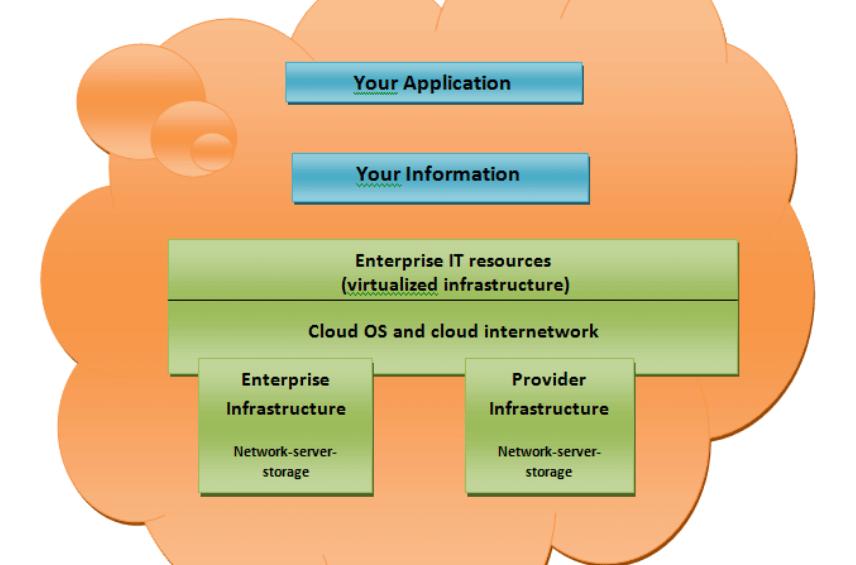 private cloud in cloud computing