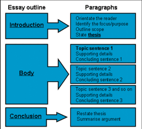 how to write an essay 1