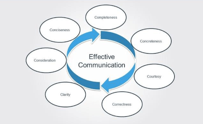 7c's Principles of Effective Communication