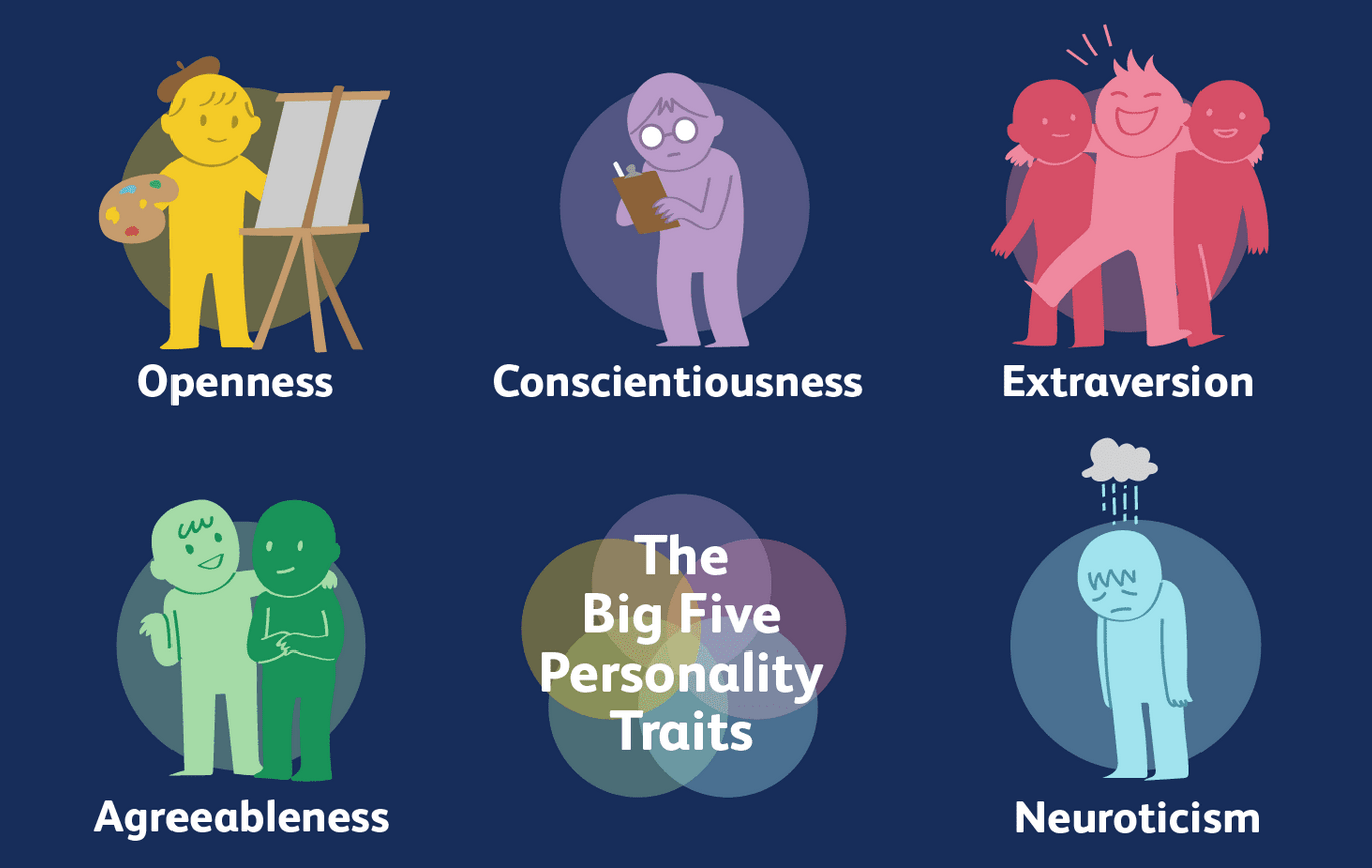 Big Five Personality Test Traits / Factors